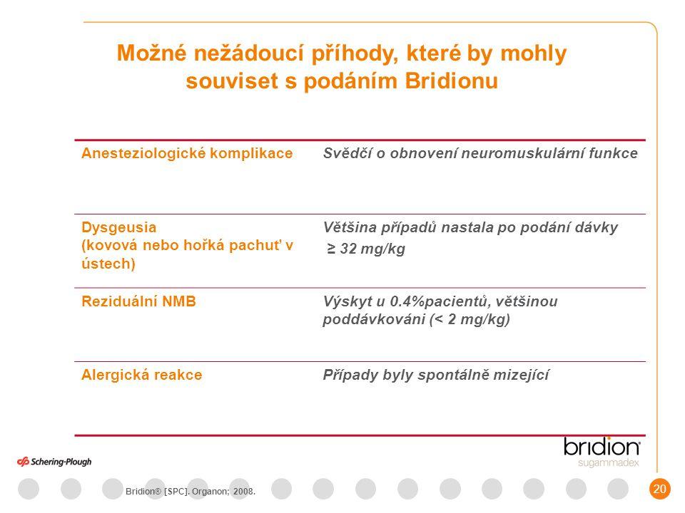 20 Možné nežádoucí příhody, které by mohly souviset s podáním Bridionu Anesteziologické komplikaceSvědčí o obnovení neuromuskulární funkce Dysgeusia (kovová nebo hořká pachuť v ústech) Většina případů nastala po podání dávky ≥ 32 mg/kg Reziduální NMBVýskyt u 0.4%pacientů, většinou poddávkováni (< 2 mg/kg) Alergická reakcePřípady byly spontálně mizející Bridion® [SPC].