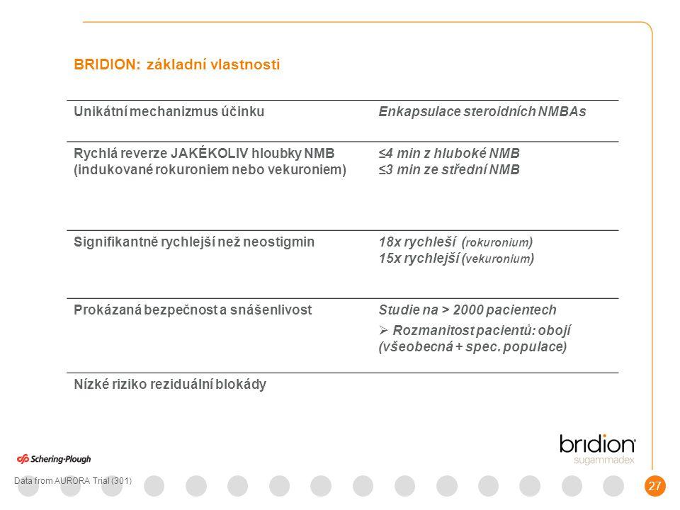27 BRIDION: základní vlastnosti Unikátní mechanizmus účinkuEnkapsulace steroidních NMBAs Rychlá reverze JAKÉKOLIV hloubky NMB (indukované rokuroniem nebo vekuroniem) ≤4 min z hluboké NMB ≤3 min ze střední NMB Signifikantně rychlejší než neostigmin18x rychleší ( rokuronium ) 15x rychlejší ( vekuronium ) Prokázaná bezpečnost a snášenlivost Studie na > 2000 pacientech  Rozmanitost pacientů: obojí (všeobecná + spec.