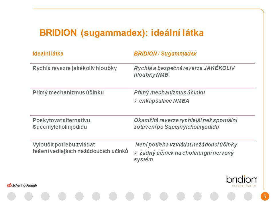5 BRIDION (sugammadex): ideální látka Idealní látkaBRIDION / Sugammadex Rychlá revezre jakékoliv hloubkyRychlá a bezpečná reverze JAKÉKOLIV hloubky NMB Přímý mechanizmus účinku  enkapsulace NMBA Poskytovat alternativu Succinylcholinjodidu Okamžitá reverze rychlejší než spontální zotavení po Succinylcholinjodidu Vyloučit potřebu zvládat řešení vedlejších nežádoucích účinků Není potřeba vzvládat nežádoucí účinky  žádný účinek na cholinergní nervový systém