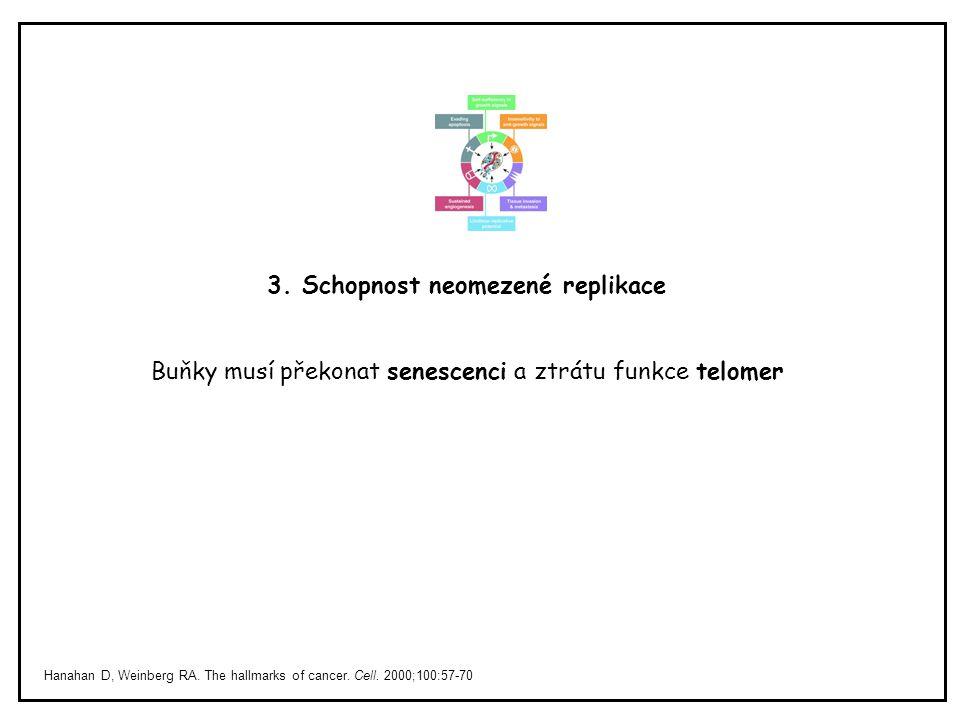 Hanahan D, Weinberg RA. The hallmarks of cancer. Cell. 2000;100:57-70 3. Schopnost neomezené replikace Buňky musí překonat senescenci a ztrátu funkce