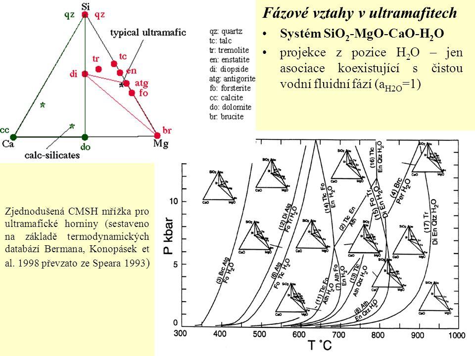 Fázové vztahy v ultramafitech Systém SiO 2 -MgO-CaO-H 2 O projekce z pozice H 2 O – jen asociace koexistující s čistou vodní fluidní fází (a H2O =1) Z