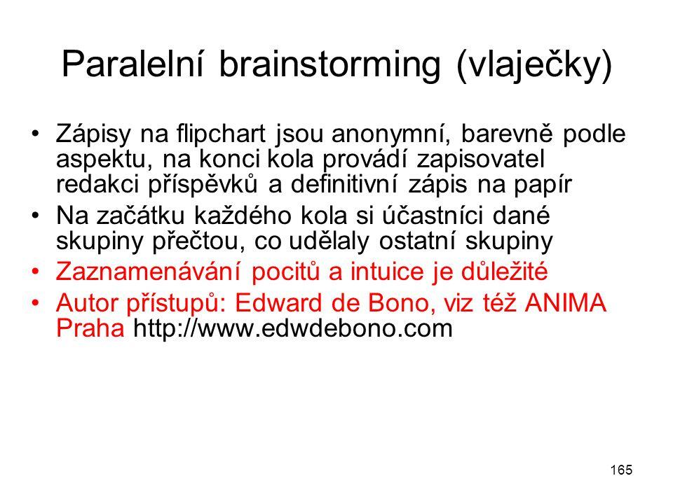 165 Paralelní brainstorming (vlaječky) Zápisy na flipchart jsou anonymní, barevně podle aspektu, na konci kola provádí zapisovatel redakci příspěvků a