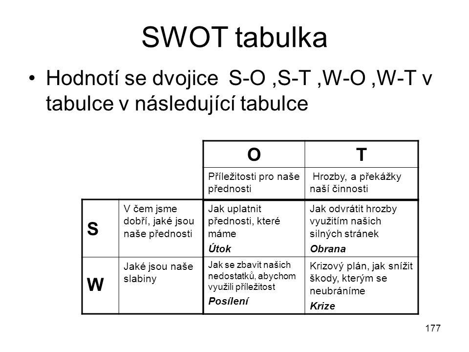 177 SWOT tabulka Hodnotí se dvojice S-O,S-T,W-O,W-T v tabulce v následující tabulce Jak uplatnit přednosti, které máme Útok Jak odvrátit hrozby využit