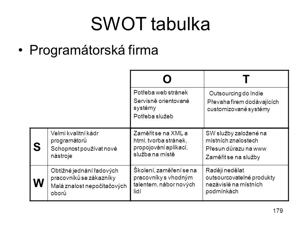 179 SWOT tabulka Programátorská firma Zaměřit se na XML a html, tvorba stránek, propojování aplikací, služba na místě SW služby založené na místních z