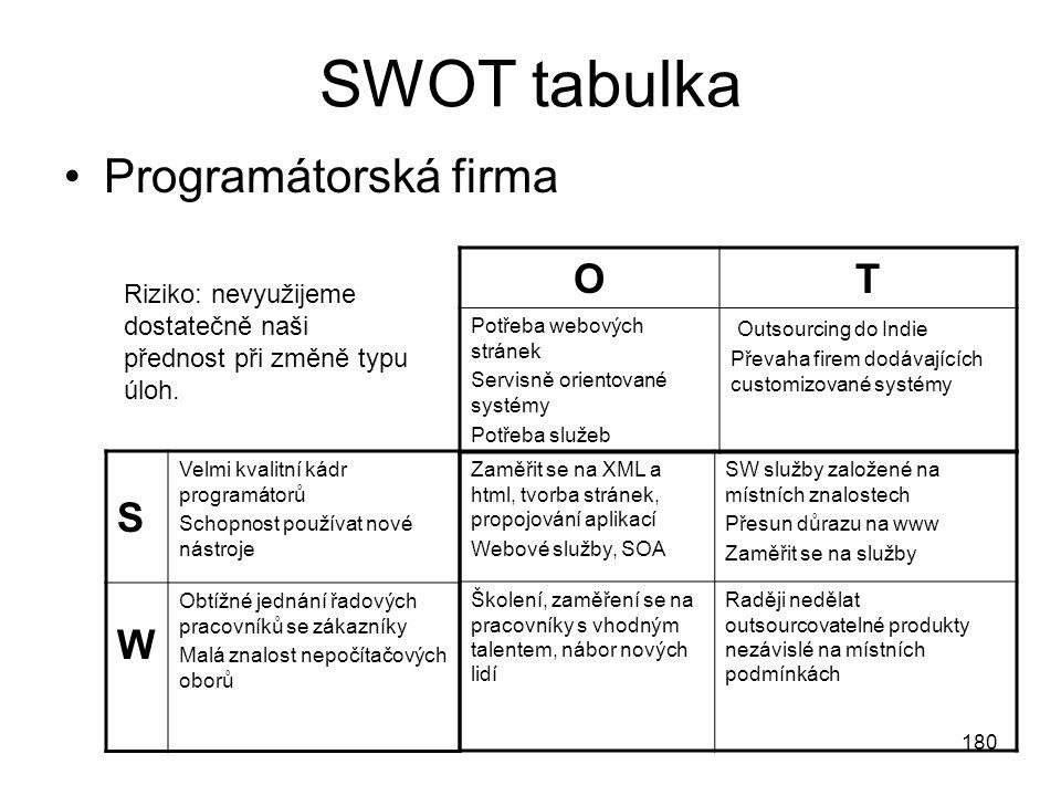 180 SWOT tabulka Programátorská firma Zaměřit se na XML a html, tvorba stránek, propojování aplikací Webové služby, SOA SW služby založené na místních