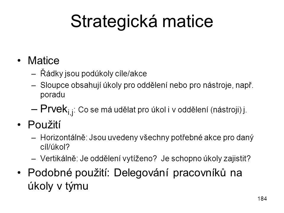 184 Strategická matice Matice –Řádky jsou podúkoly cíle/akce –Sloupce obsahují úkoly pro oddělení nebo pro nástroje, např. poradu –Prvek i,j : Co se m
