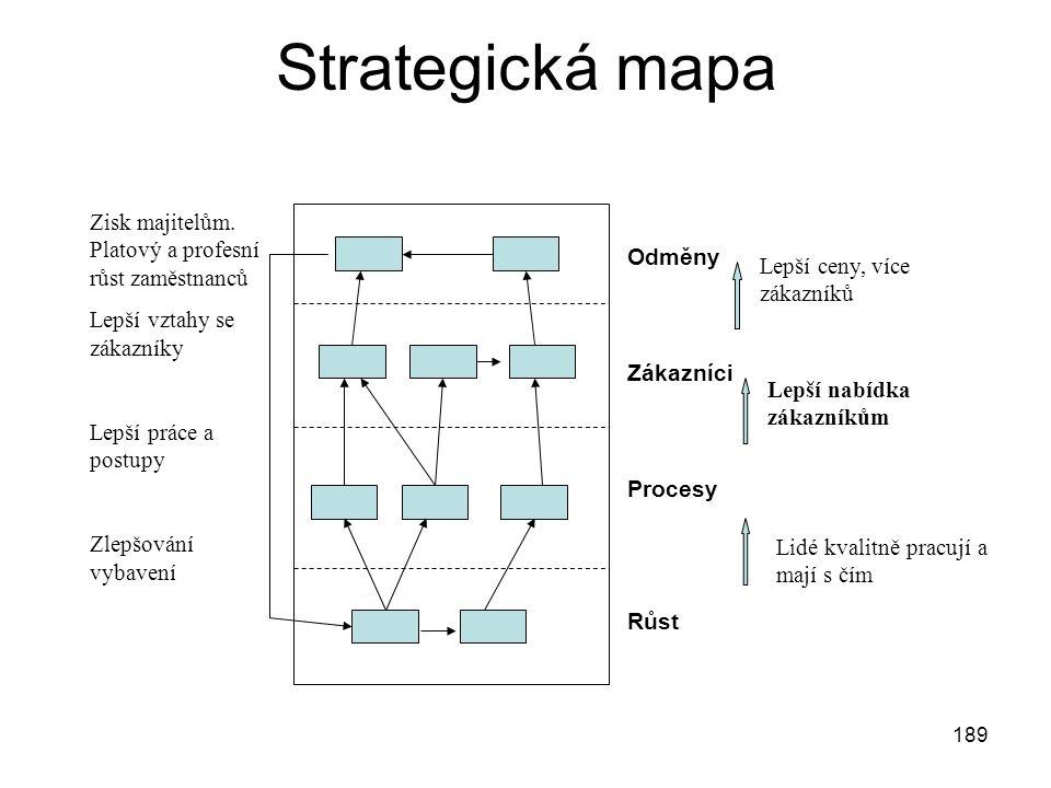 189 Strategická mapa Odměny Zákazníci Procesy Růst Lepší nabídka zákazníkům Lidé kvalitně pracují a mají s čím Lepší ceny, více zákazníků Zisk majitel