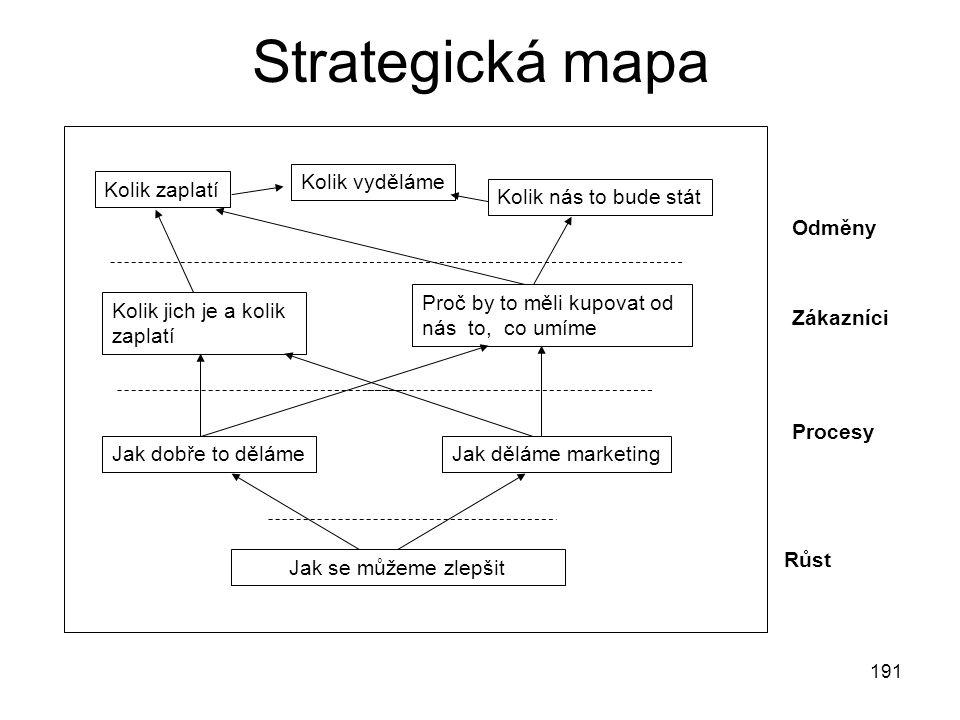 191 Strategická mapa Odměny Zákazníci Procesy Růst Kolik zaplatí Kolik nás to bude stát Kolik vyděláme Kolik jich je a kolik zaplatí Proč by to měli k