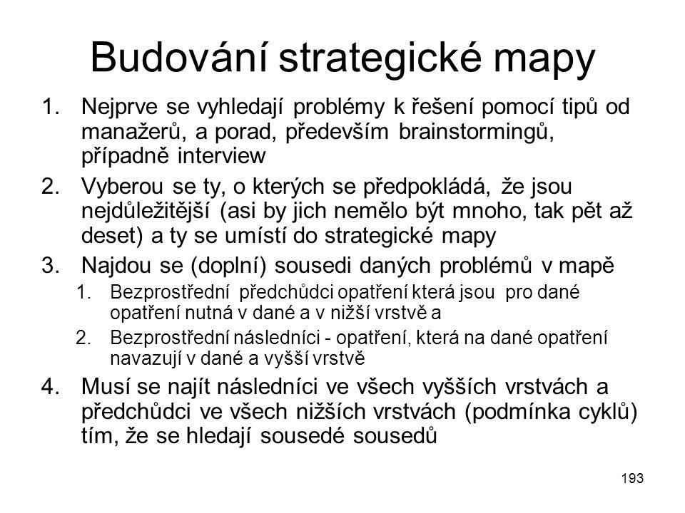 193 Budování strategické mapy 1.Nejprve se vyhledají problémy k řešení pomocí tipů od manažerů, a porad, především brainstormingů, případně interview