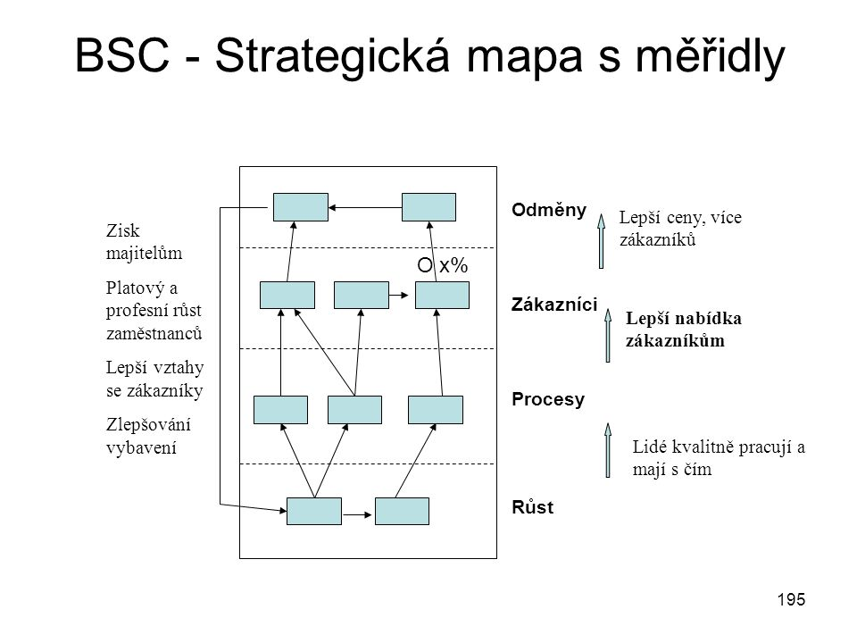195 BSC - Strategická mapa s měřidly Odměny Zákazníci Procesy Růst Lepší nabídka zákazníkům Lidé kvalitně pracují a mají s čím Lepší ceny, více zákazn