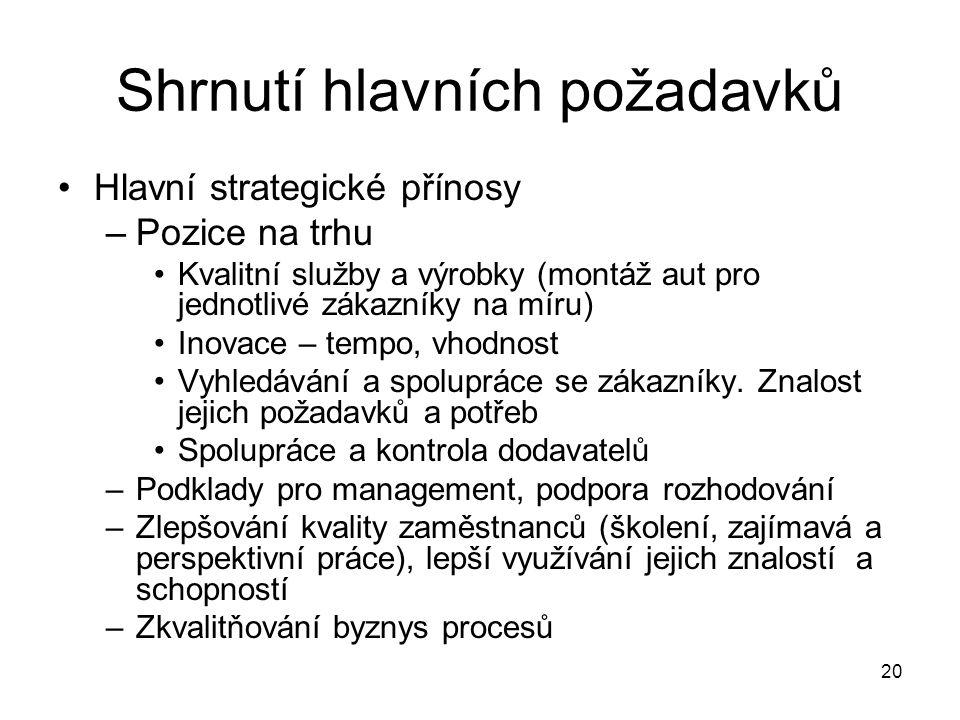 20 Shrnutí hlavních požadavků Hlavní strategické přínosy –Pozice na trhu Kvalitní služby a výrobky (montáž aut pro jednotlivé zákazníky na míru) Inova
