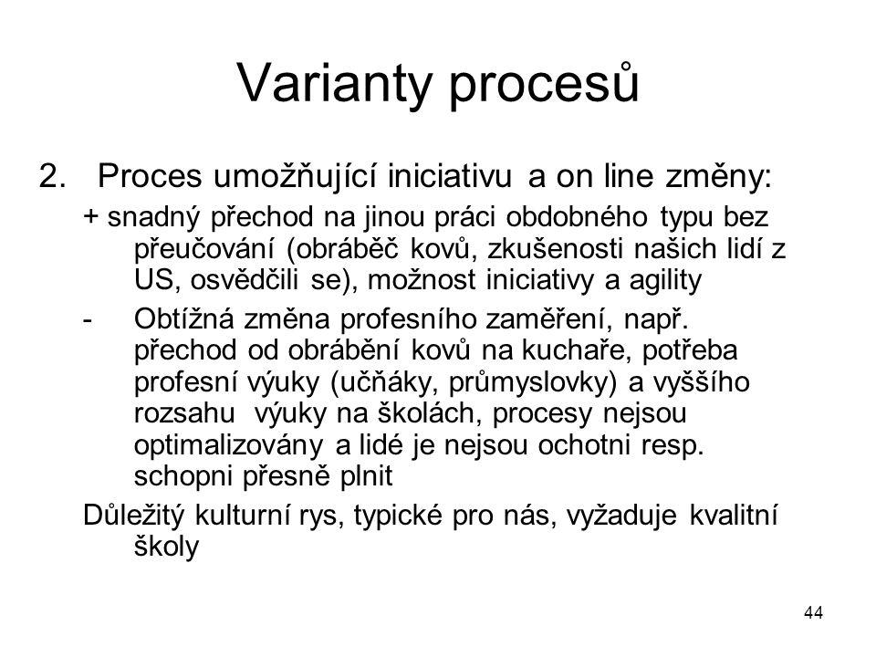 44 Varianty procesů 2.Proces umožňující iniciativu a on line změny: + snadný přechod na jinou práci obdobného typu bez přeučování (obráběč kovů, zkuše