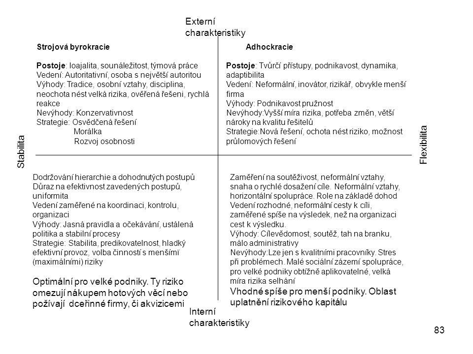 83 Strojová byrokracie Postoje: loajalita, sounáležitost, týmová práce Vedení: Autoritativní, osoba s největší autoritou Výhody: Tradice, osobní vztah