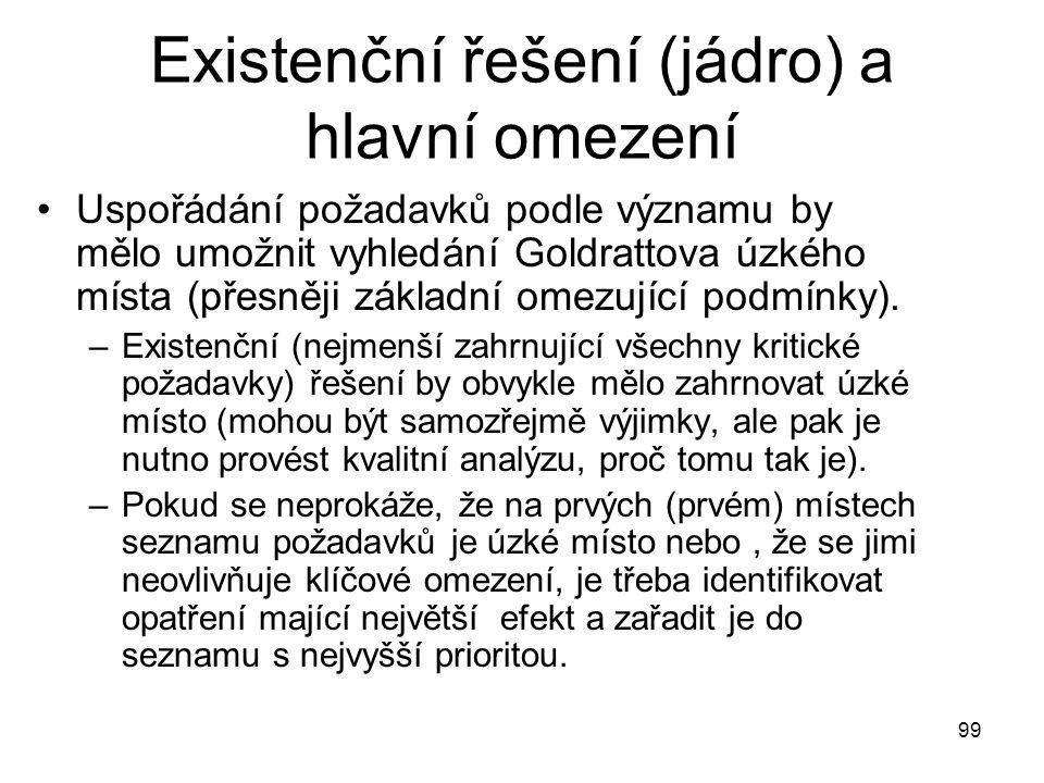 99 Existenční řešení (jádro) a hlavní omezení Uspořádání požadavků podle významu by mělo umožnit vyhledání Goldrattova úzkého místa (přesněji základní
