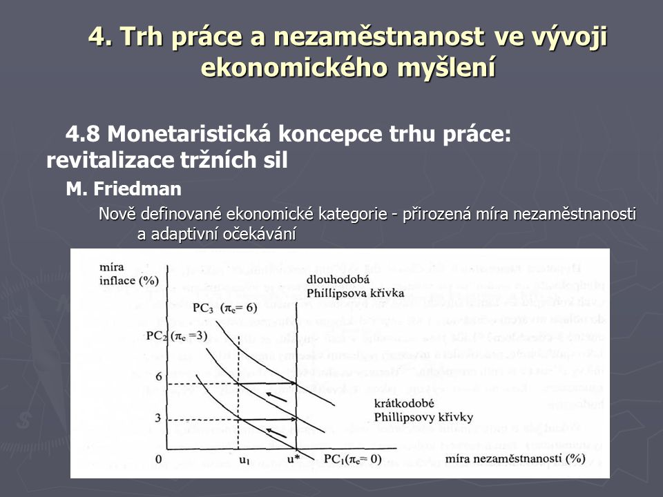 4.8 Monetaristická koncepce trhu práce: revitalizace tržních sil M.