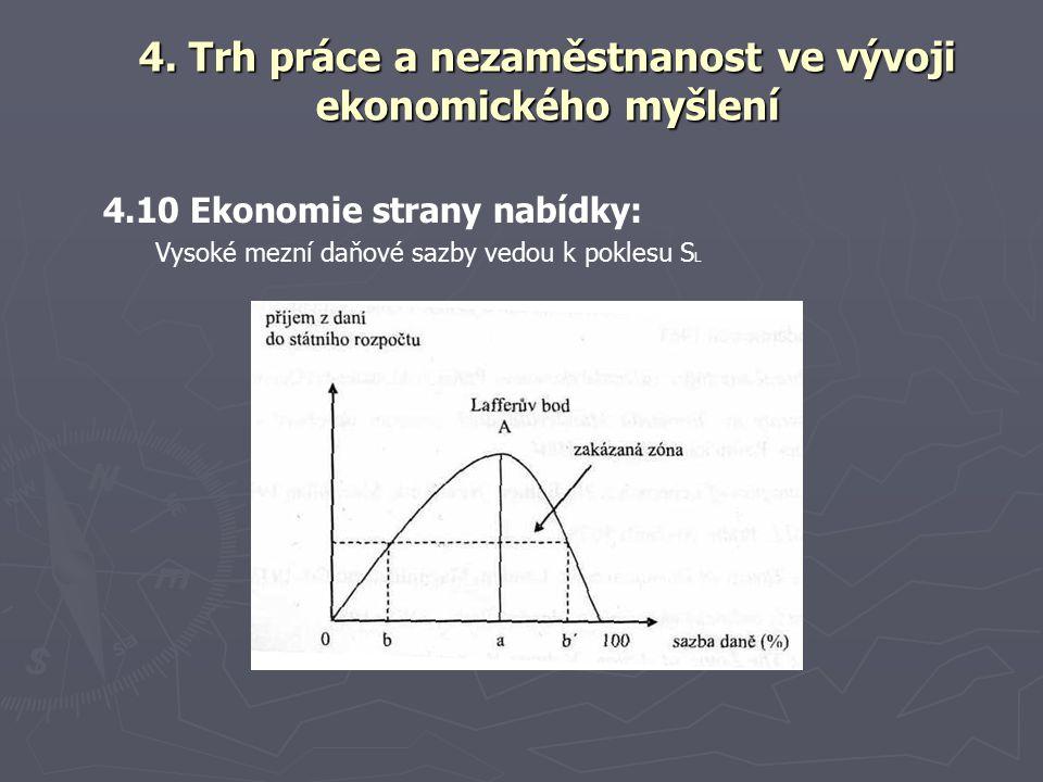 4.10 Ekonomie strany nabídky: Vysoké mezní daňové sazby vedou k poklesu S L 4.