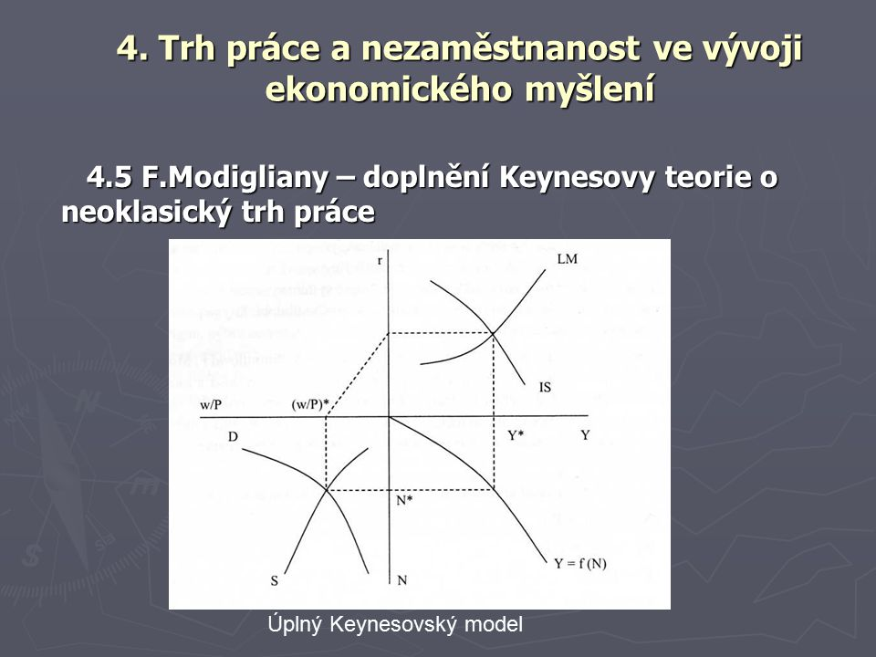 4.5 F.Modigliany – doplnění Keynesovy teorie o neoklasický trh práce 4.