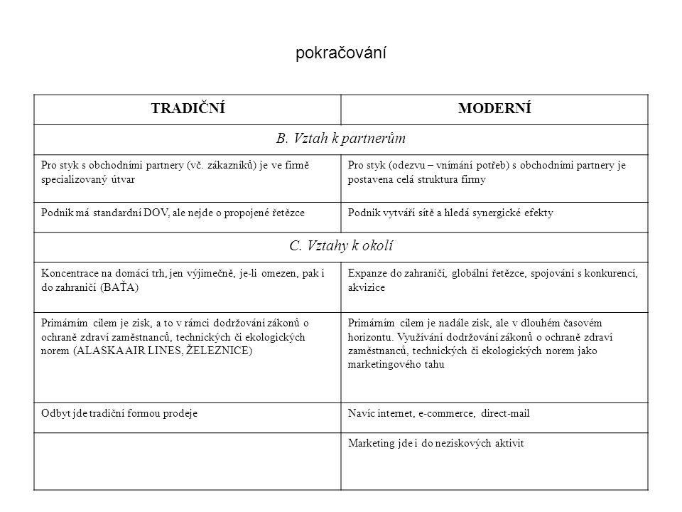pokračování TRADIČNÍMODERNÍ B. Vztah k partnerům Pro styk s obchodními partnery (vč.