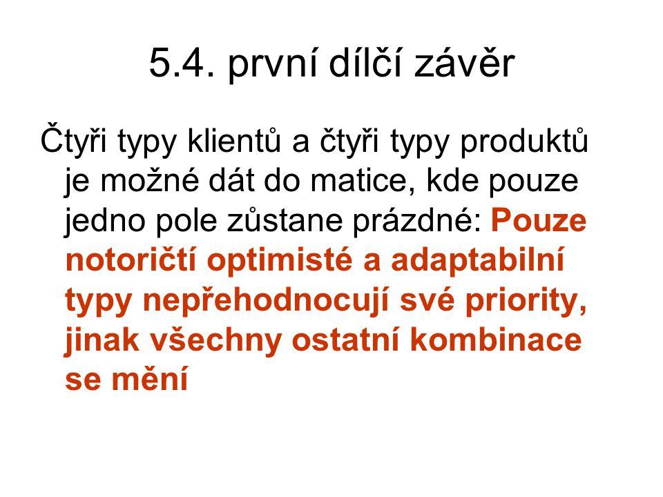 5.4. první dílčí závěr Čtyři typy klientů a čtyři typy produktů je možné dát do matice, kde pouze jedno pole zůstane prázdné: Pouze notoričtí optimist