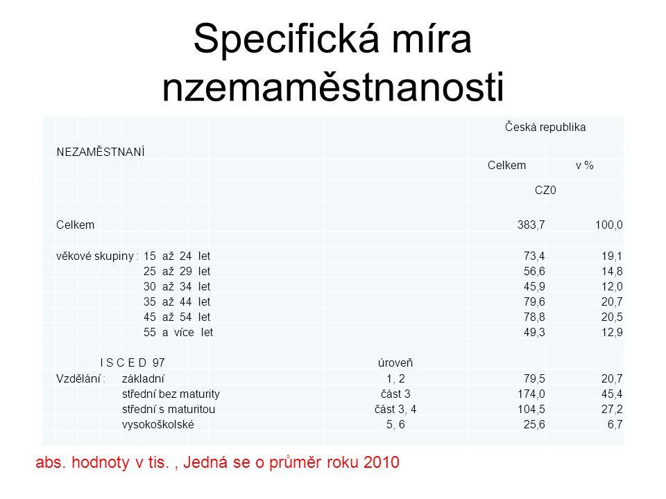abs. hodnoty v tis., Jedná se o průměr roku 2010 Specifická míra nzemaměstnanosti Česká republika NEZAMĚSTNANÍ Celkemv % CZ0 Celkem383,7100,0 věkové s