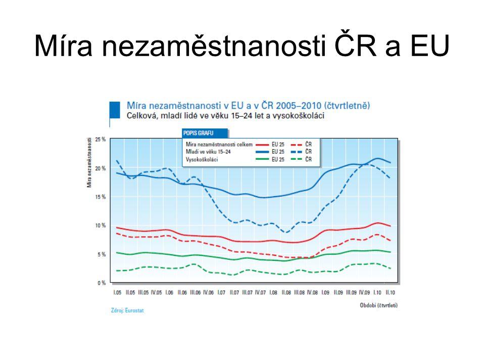 Míra nezaměstnanosti ČR a EU