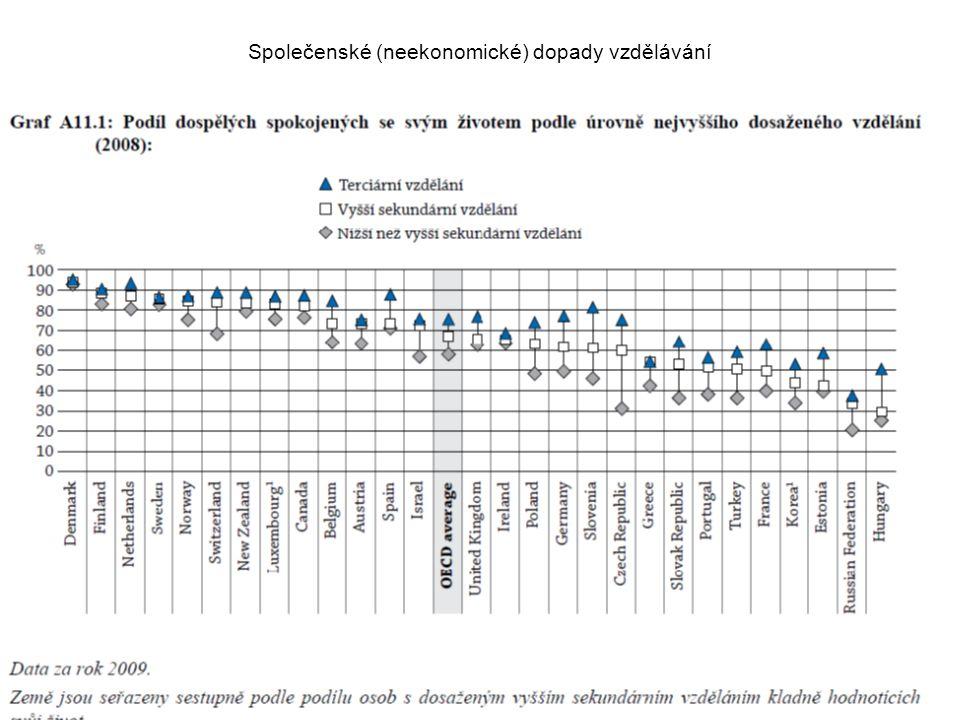 Společenské (neekonomické) dopady vzdělávání