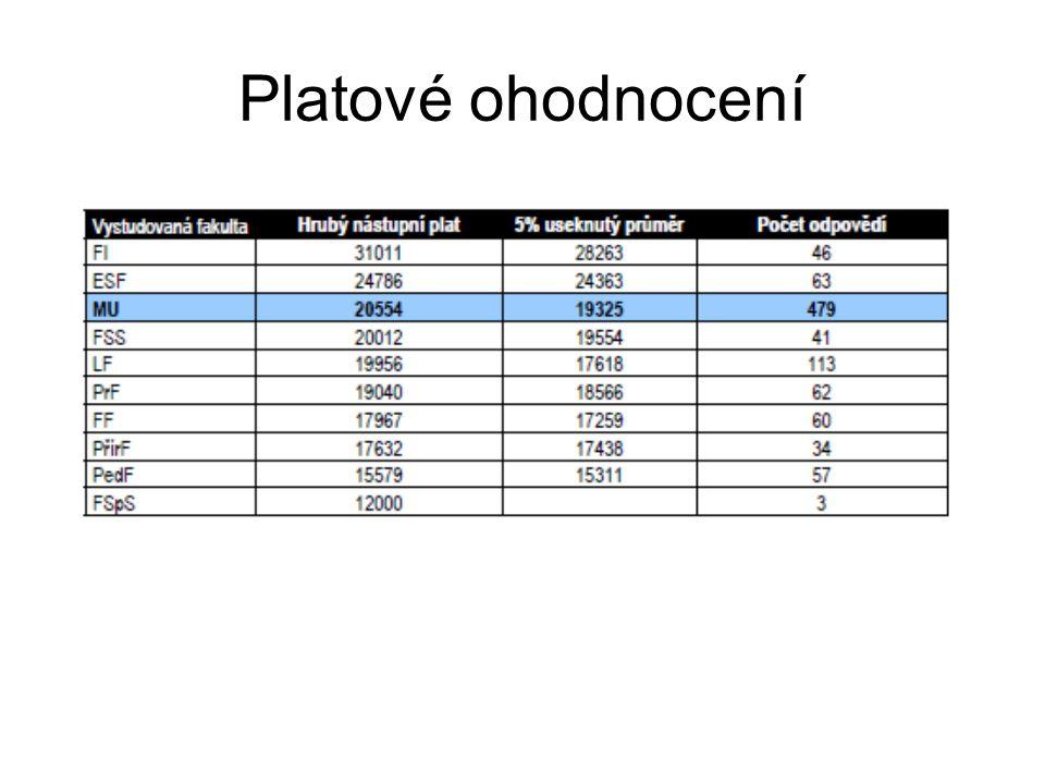 Platové ohodnocení
