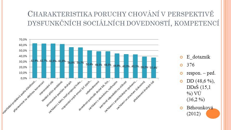 C HARAKTERISTIKA PORUCHY CHOVÁNÍ V PERSPEKTIVĚ DYSFUNKČNÍCH SOCIÁLNÍCH DOVEDNOSTÍ, KOMPETENCÍ E_dotazník 376 respon. – ped. DD (48,6 %), DDsŠ (15,1 %)