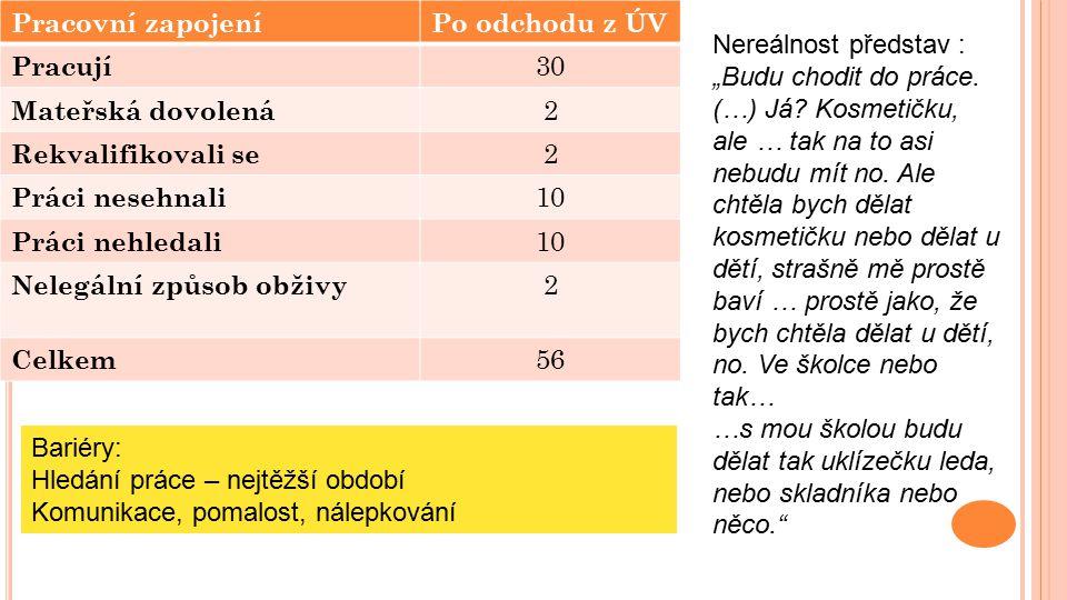 N ABÍDKA PROFESNÍ PŘÍPRAVY 32 VÚ/27 obory SŠ v rámci zařízení, 5 mimo všechny ve VÚ – závěrečná_zk_výuční list skupina E E/dvouleté/tříleté obory_pro výkon jednoduchých prací v rámci dělnických povolání.