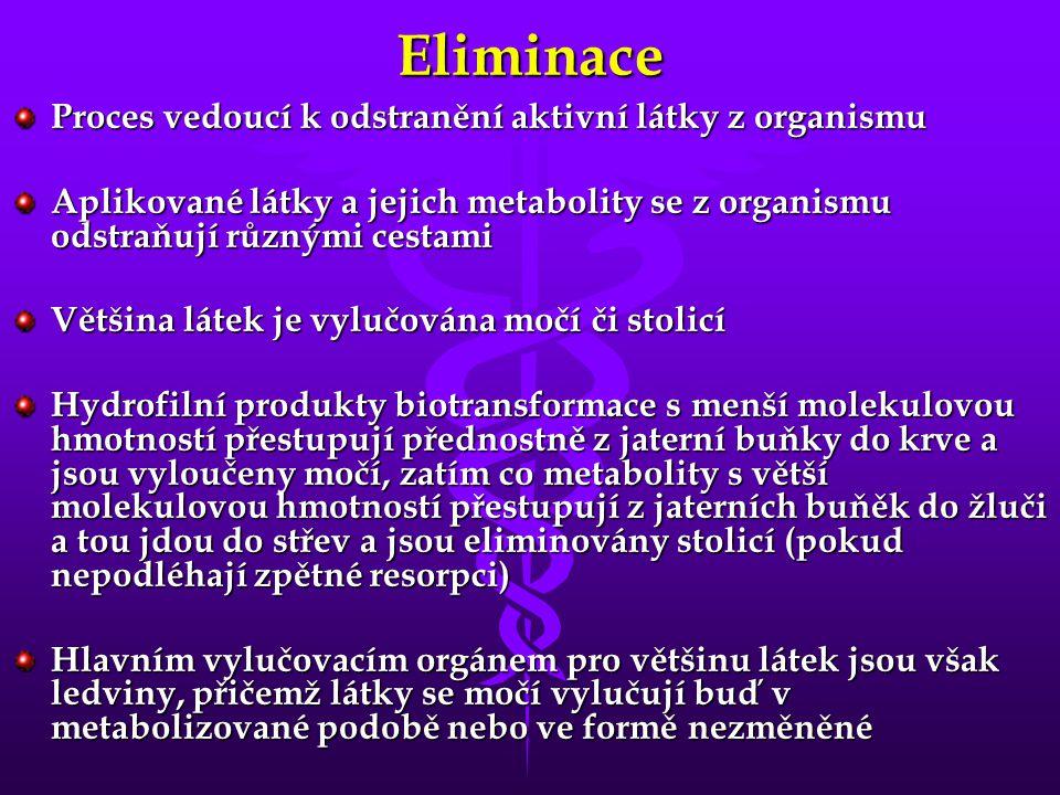 Eliminace Proces vedoucí k odstranění aktivní látky z organismu Aplikované látky a jejich metabolity se z organismu odstraňují různými cestami Většina