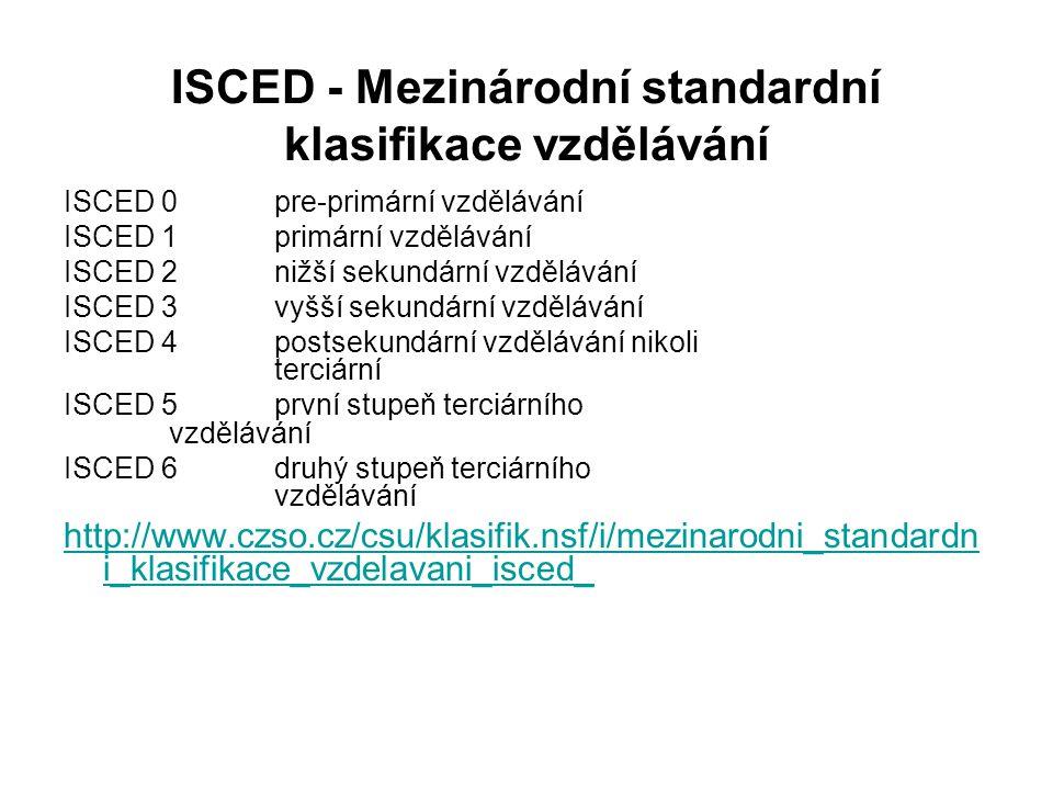ISCED - Mezinárodní standardní klasifikace vzdělávání ISCED 0pre-primární vzdělávání ISCED 1primární vzdělávání ISCED 2nižší sekundární vzdělávání ISCED 3vyšší sekundární vzdělávání ISCED 4postsekundární vzdělávání nikoli terciární ISCED 5první stupeň terciárního vzdělávání ISCED 6druhý stupeň terciárního vzdělávání http://www.czso.cz/csu/klasifik.nsf/i/mezinarodni_standardn i_klasifikace_vzdelavani_isced_