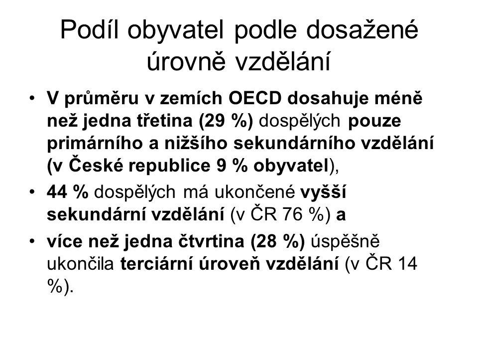 Podíl obyvatel podle dosažené úrovně vzdělání V průměru v zemích OECD dosahuje méně než jedna třetina (29 %) dospělých pouze primárního a nižšího sekundárního vzdělání (v České republice 9 % obyvatel), 44 % dospělých má ukončené vyšší sekundární vzdělání (v ČR 76 %) a více než jedna čtvrtina (28 %) úspěšně ukončila terciární úroveň vzdělání (v ČR 14 %).