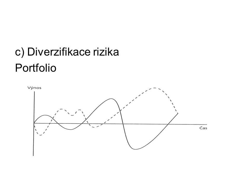 c) Diverzifikace rizika Portfolio