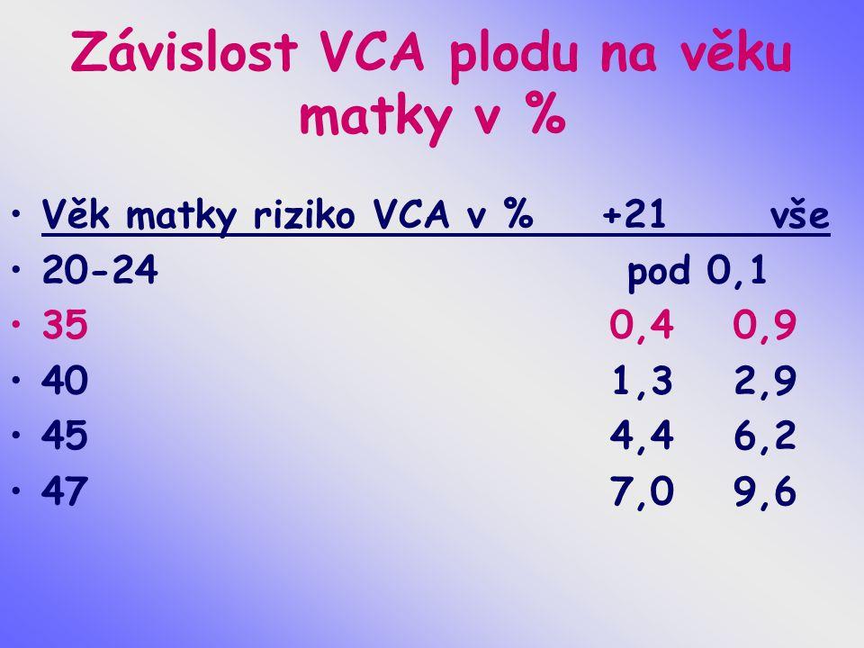 Závislost VCA plodu na věku matky v % Věk matky riziko VCA v % +21 vše 20-24 pod 0,1 35 0,4 0,9 40 1,3 2,9 45 4,4 6,2 47 7,0 9,6