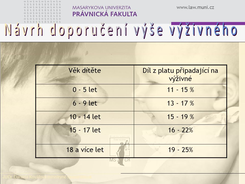 www.law.muni.cz Zálohování výživného rodičem (ne státem) na dítě splatné v budoucnosti § 97 odst.