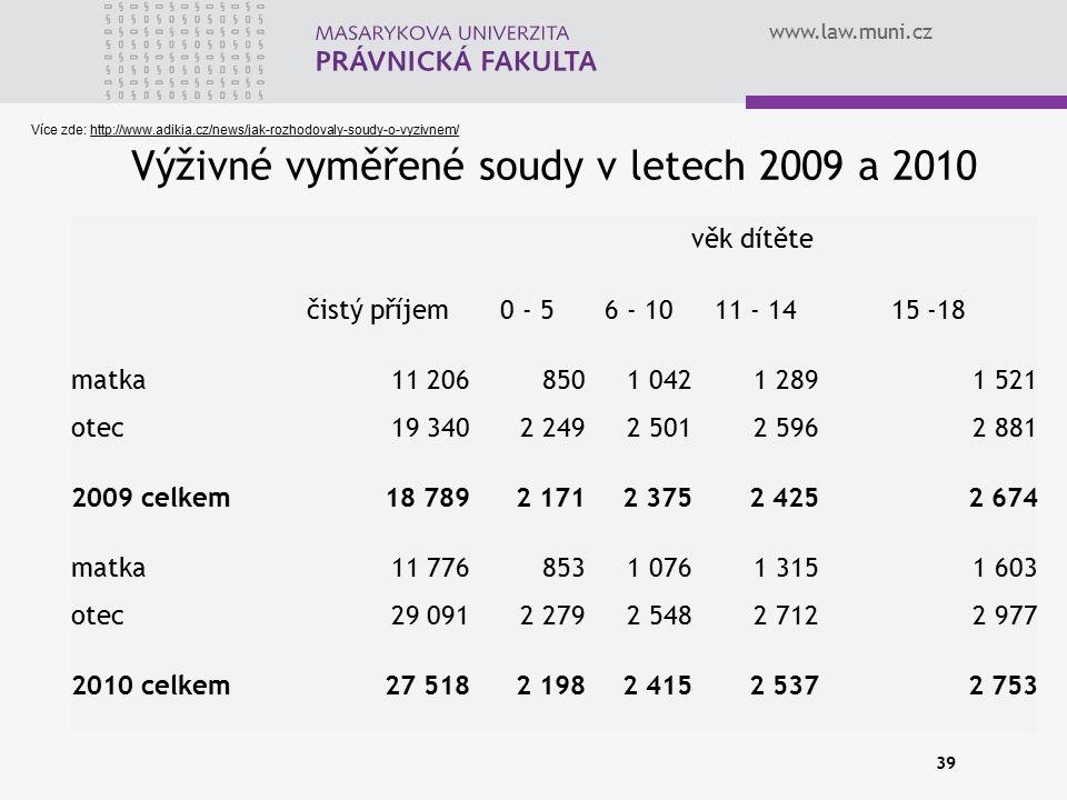 www.law.muni.cz Výživné vyměřené soudy v letech 2009 a 2010 39 věk dítěte čistý příjem0 - 56 - 1011 - 1415 -18 matka11 2068501 0421 2891 521 otec19 34