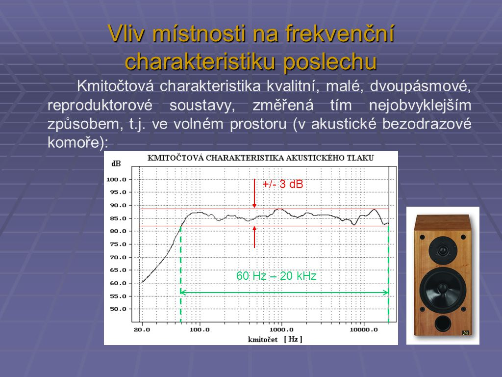 """Kmitočtová charakteristika stejné reprosoustavy v poměrně kvalitním poslechovém prostoru typu """"obyvák – vliv stojatého vlnění: +/- 12 dB 40 Hz – 20 kHz Vliv místnosti na frekvenční charakteristiku poslechu"""