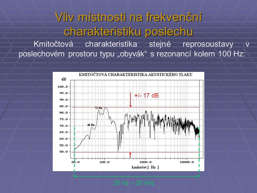 """Kmitočtová charakteristika stejné reprosoustavy v poslechovém prostoru typu """"obyvák s rezonancí kolem 100 Hz: +/- 17 dB 20 Hz – 20 kHz Vliv místnosti na frekvenční charakteristiku poslechu"""