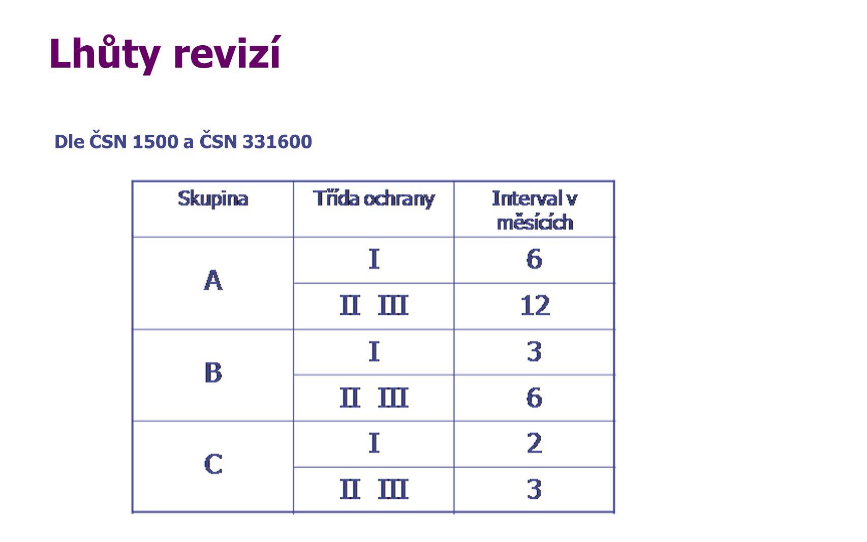 Lhůty revizí Dle ČSN 1500 a ČSN 331600