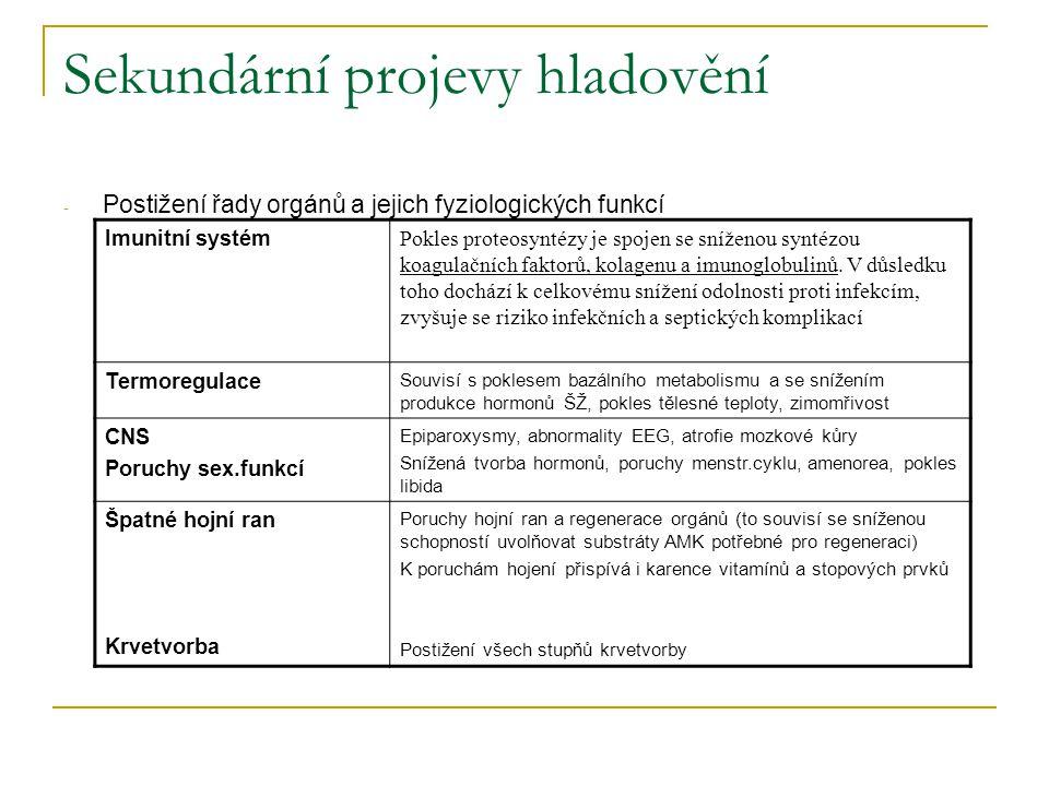 Sekundární projevy hladovění - Postižení řady orgánů a jejich fyziologických funkcí Imunitní systém Pokles proteosyntézy je spojen se sníženou syntézo