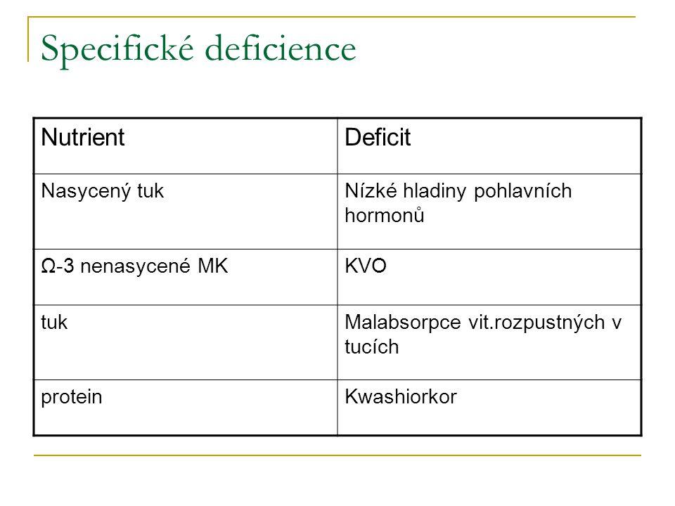 Specifické deficience NutrientDeficit Nasycený tukNízké hladiny pohlavních hormonů Ω-3 nenasycené MKKVO tukMalabsorpce vit.rozpustných v tucích protei
