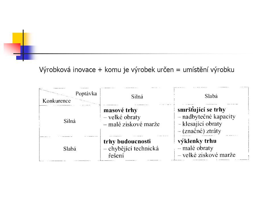 Výrobková inovace + komu je výrobek určen = umístění výrobku
