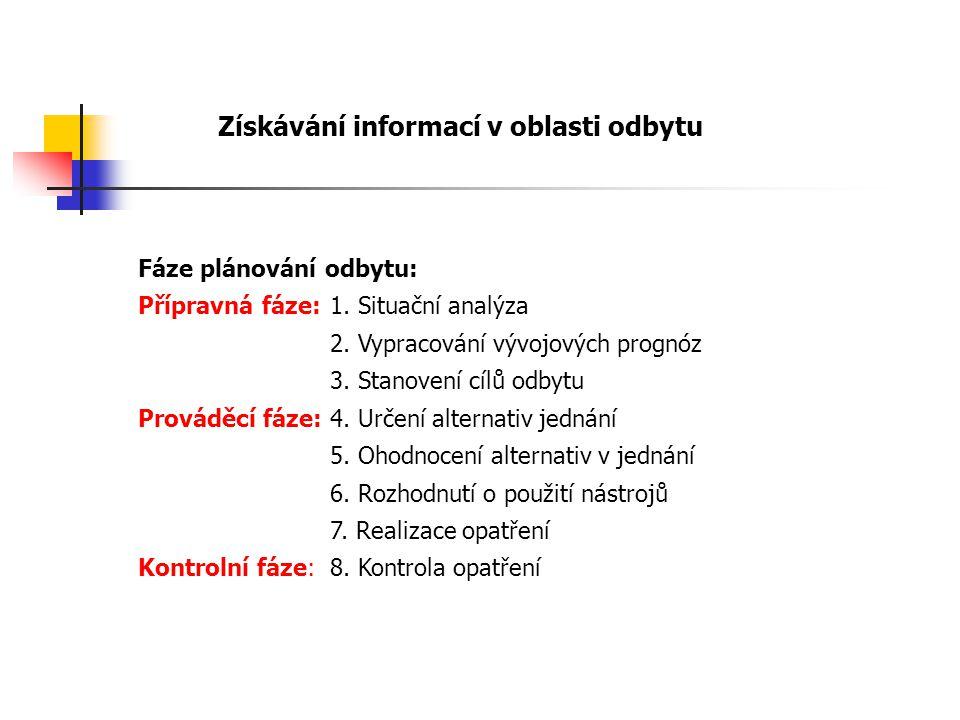 Získávání informací v oblasti odbytu Fáze plánování odbytu: Přípravná fáze:1.