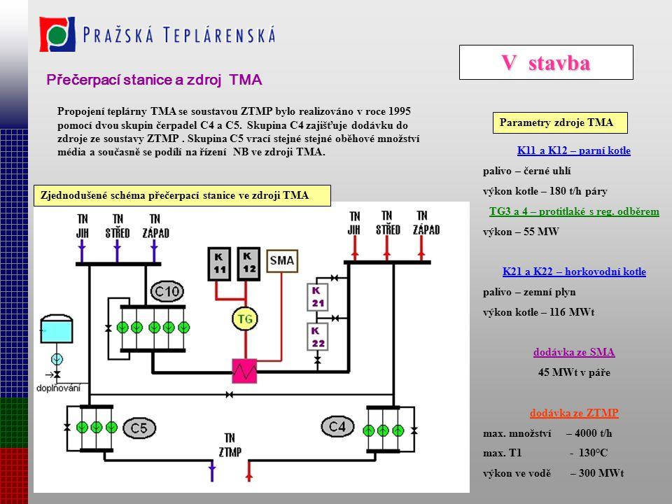 IV stavba Přečerpací stanice a zdroj 116 MWt v TTŘ Zjednodušené schéma přečerpací stanice Princip provozu čerpadel Popis čerpadla Pracovní diagram čer