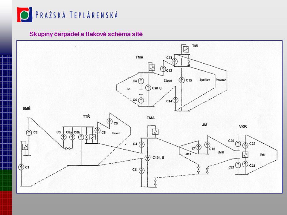 Zjednodušené schéma a řazení čerpadel v síti ZTMP