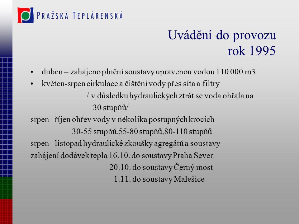 Napáječ v Praze 1995 elektrárna Mělník výtopna Třeboradice Černý Most teplárna Malešice teplárna Michle