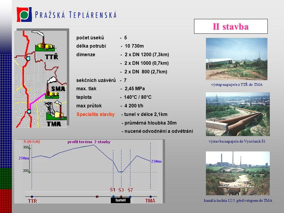 nadzemní vedení počet úseků - 10 délka potrubí - 34 500m dimenze - 2 x DN 1200 sekčních uzávěrů - 30 kalníků - 108 kompenzátorů - 210 max. tlak - 2,45