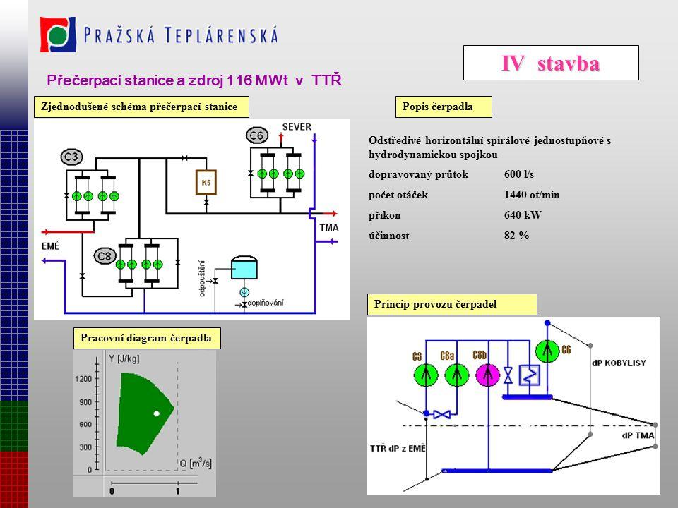 III stavba Čerpací stanice a zdroj EMĚ I Zjednodušené schéma naznačuje skladbu EMĚ I. Provoz skupin čerpadel C1 a C2 je možno kombinovat podle provozn
