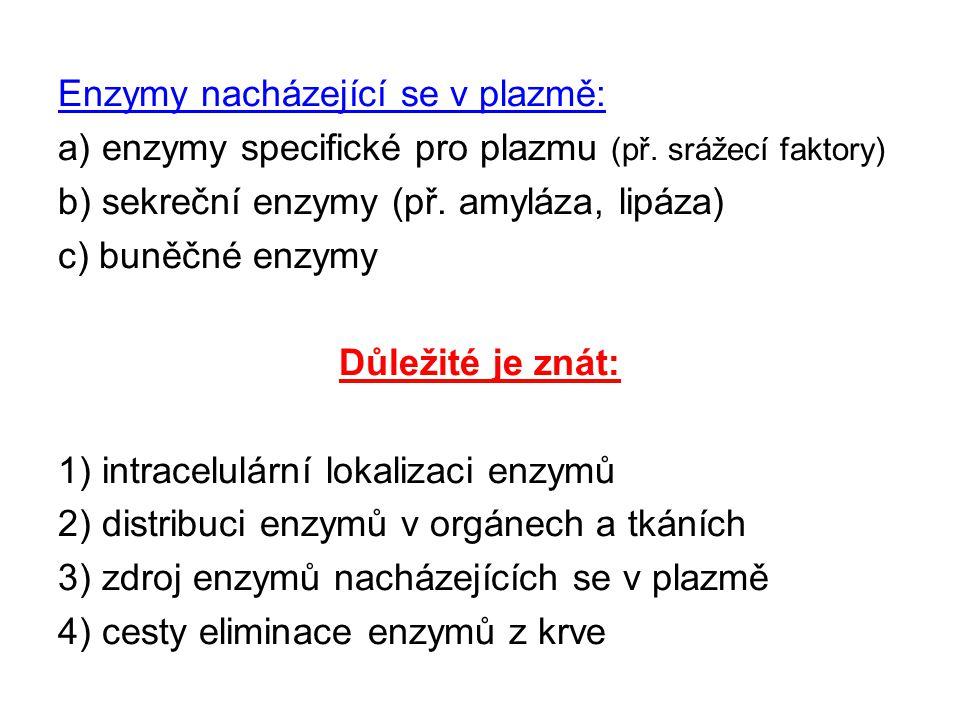 Enzymy nacházející se v plazmě: a) enzymy specifické pro plazmu (př. srážecí faktory) b) sekreční enzymy (př. amyláza, lipáza) c) buněčné enzymy Důlež