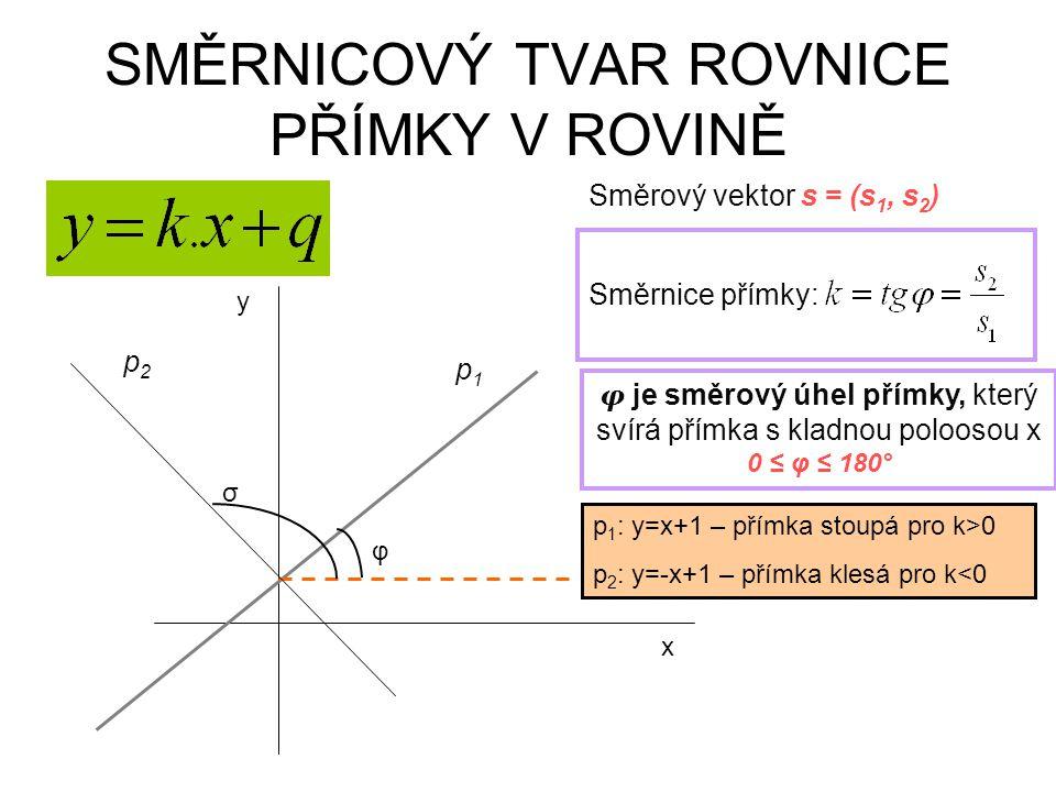 SMĚRNICOVÝ TVAR ROVNICE PŘÍMKY V ROVINĚ x y p1p1 Směrový vektor s = (s 1, s 2 ) φ Směrnice přímky: φ je směrový úhel přímky, který svírá přímka s klad